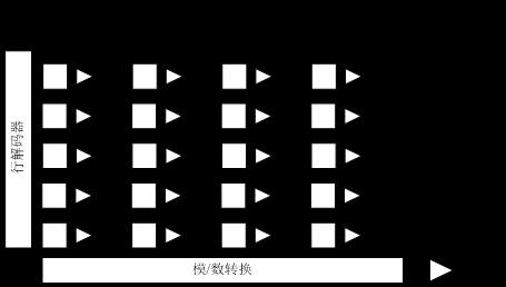 CMOS相机和CCD相机原理浅析